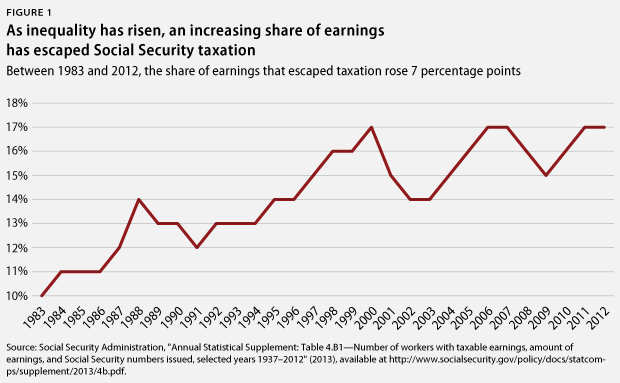 Source: Center for American Progress