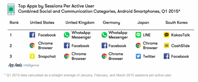 Top apps by sessions per user, App Annie social and communication app categories