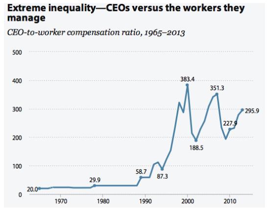 Source: Economic Policy Institute