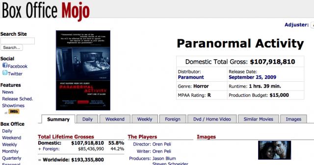 Box Office Mojo - Paranormal Activity