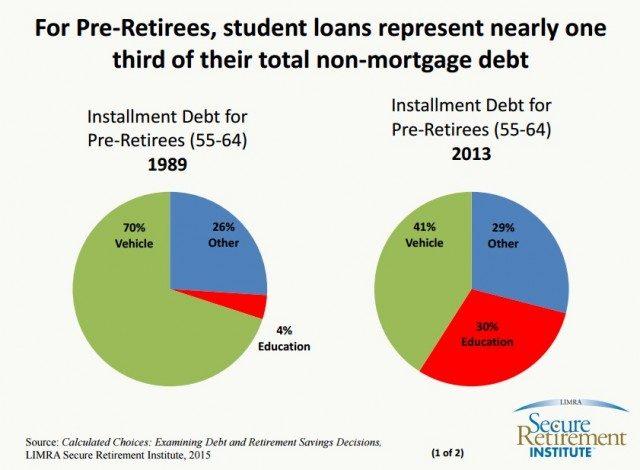 retirees student loans 1