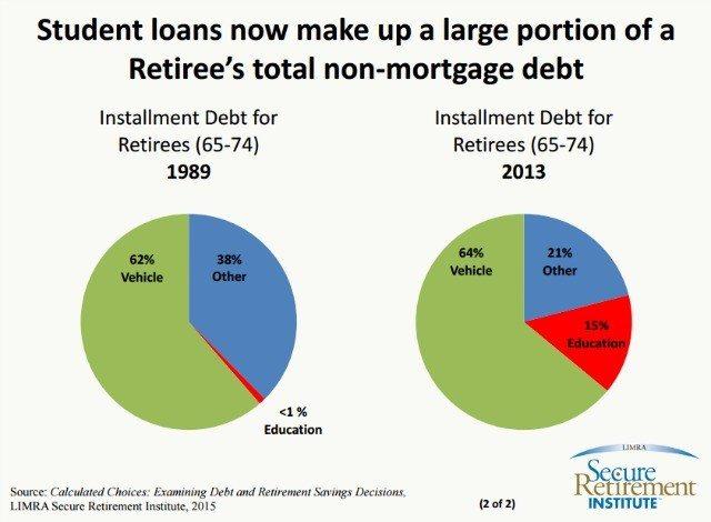 retirees student loans 2