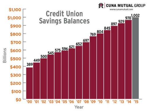 credit union savings CUNA
