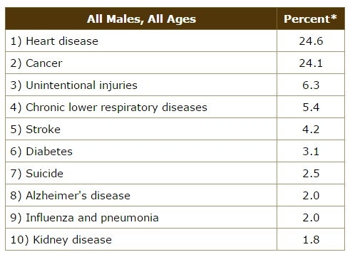 Source: Centers for Disease Control, 2011