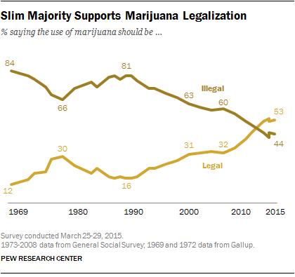 support of marijuana