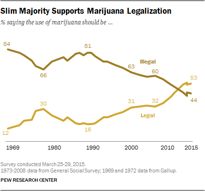 support of marijuana