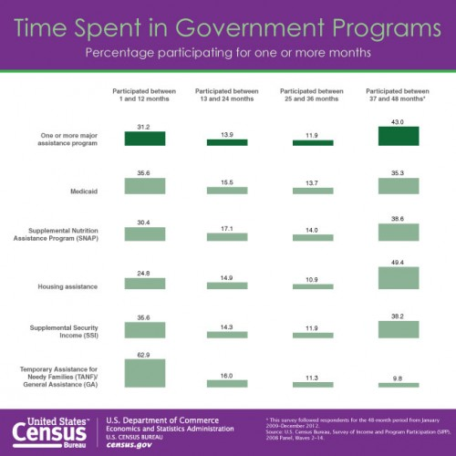 Time spent in government programs chart