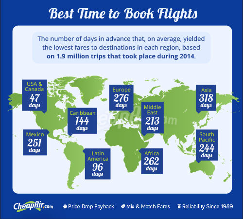 The CheapAir Holiday Flights Report has arrived ready to help keep your holiday flight plans stress-free and straightforward. We've compiled the best airfare intelligence coupled with handy calendars so you have all the information you need to obtain the best value airfare for this busy season.