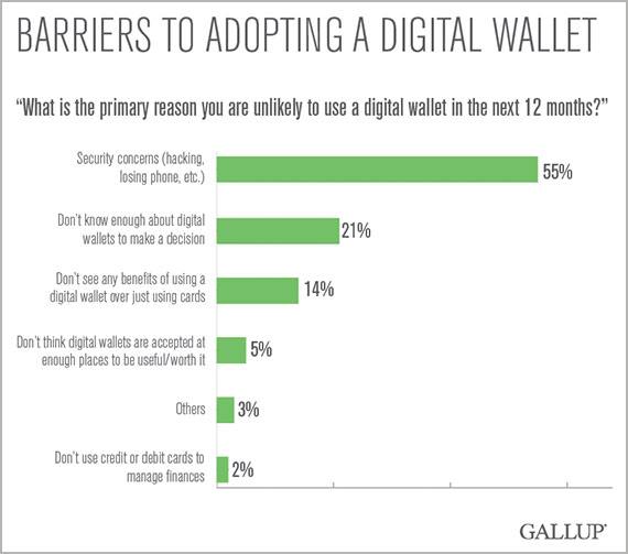 GallupPollDigitalWallets