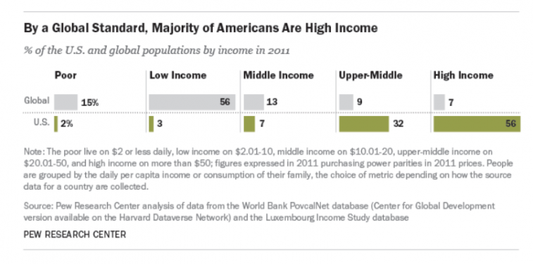 Source: Pew Research