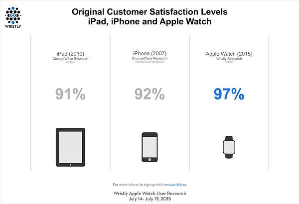 Wristly customer satisfaction levels with original Apple Watch, iPhone, and iPad