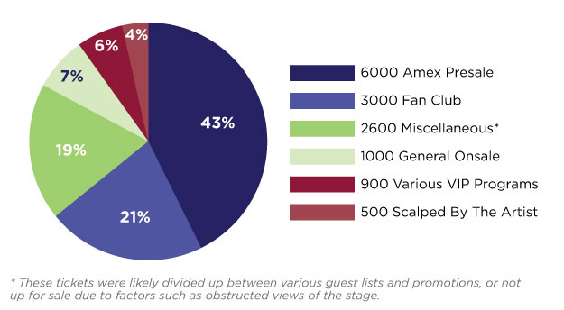 Distribution of tickets to a Justin Bieber concert, source: BuzzFeed