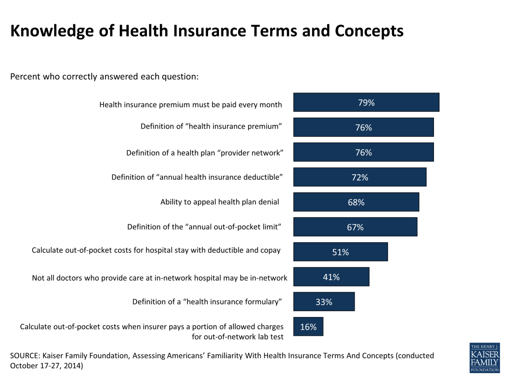 knowledge-of-health-insurance-terms-and-concepts