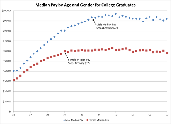 median pay graph