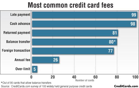 most-command-cc-fees