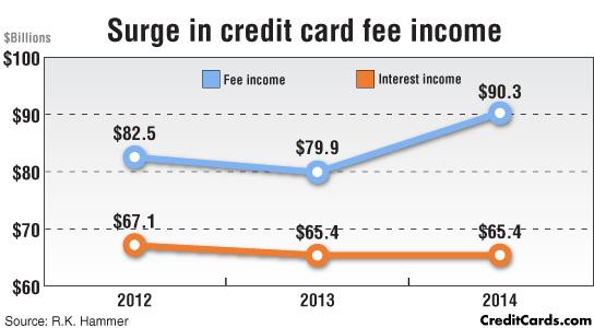 surge-cc-income-fees