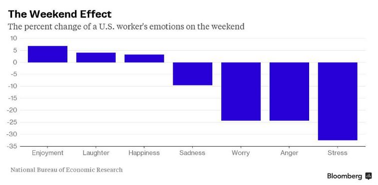 weekend effects on emotions of workers