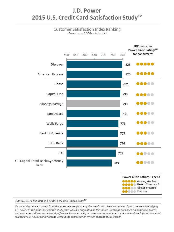 J.D. Power 2015 credit card survey