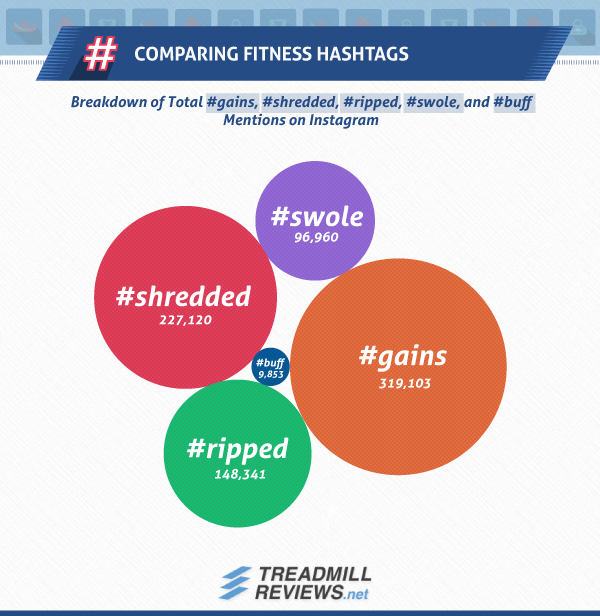 Comparing-Fitness-Hashtags