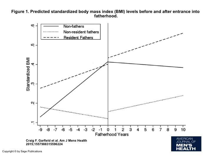 Source: American Journal of Men's Health, July 2015