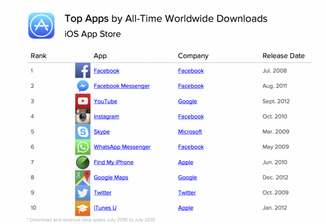 App Annie top iOS apps of all time by worldwide downloads