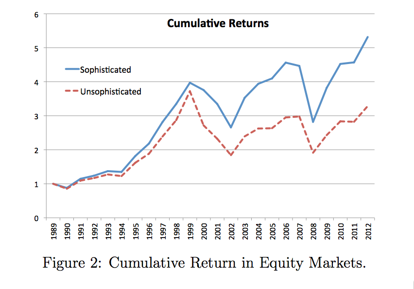 """Source: """"Investor Sophistication and Capital Income Inequality"""" paper"""