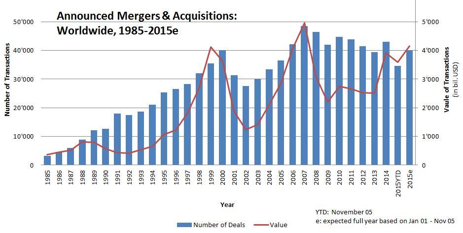 Worldwide company mergers