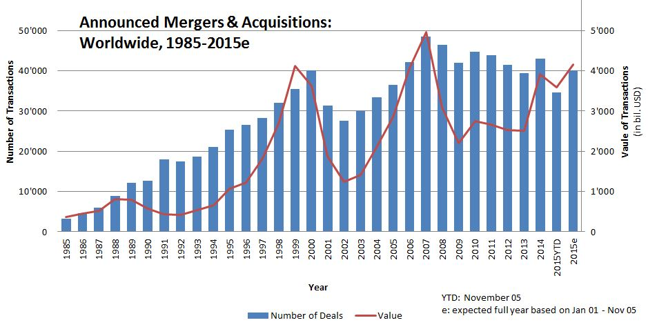 Worldwide company mergers
