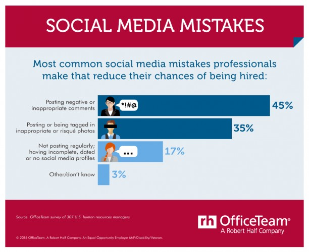 social media mistakes infographic