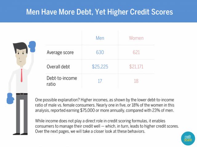 credit scores by gender
