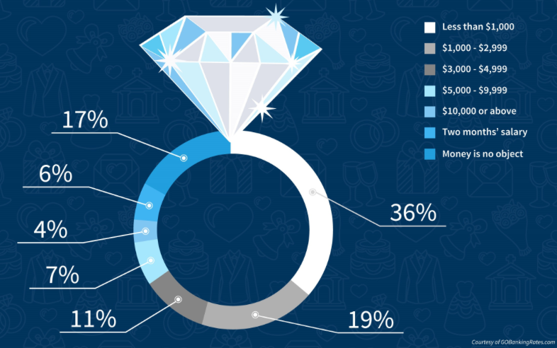 how much should you really spend on an enement ring - How Much Do You Spend On A Wedding Ring