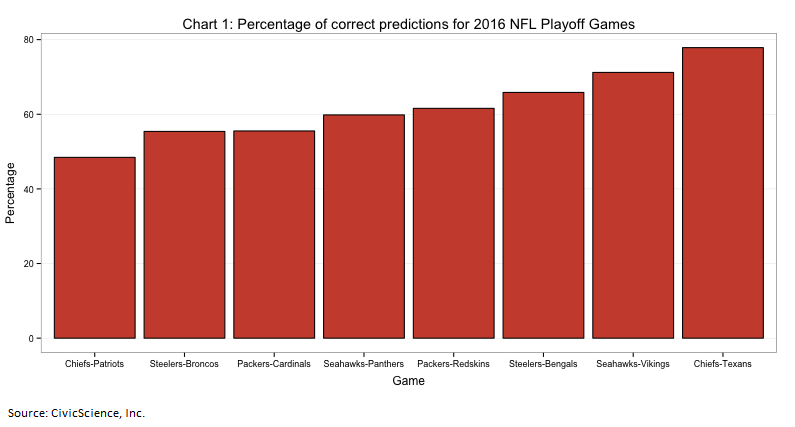 Ross-NFL-Playoff-post-chart-1