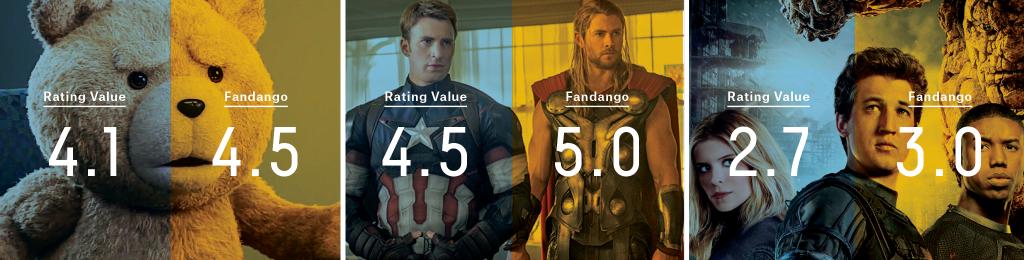 Five Thirty Eight - Fandango Ratings