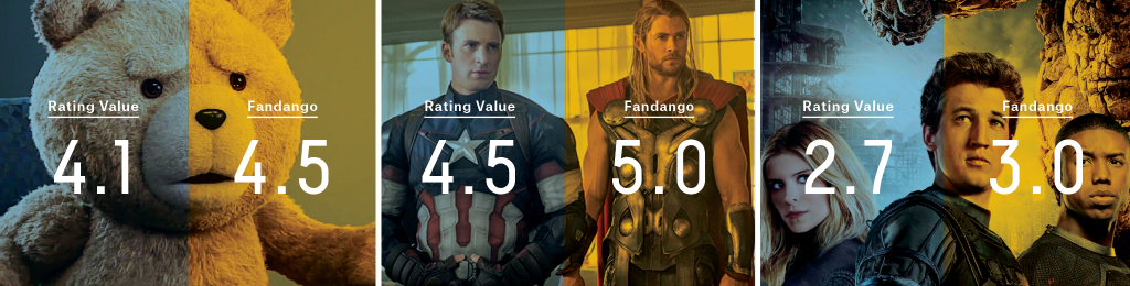 Five Thirty Eight - Fandango Ratings