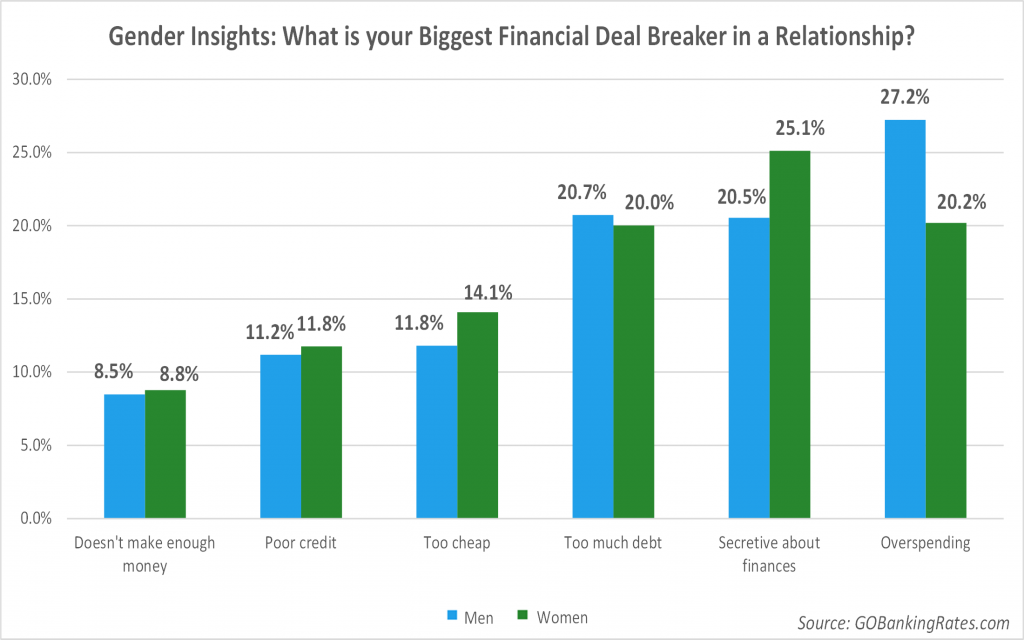 financial deal breakers by gender