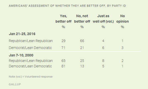 gallup numbers