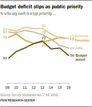 pew priorities