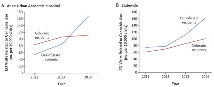 Chart of marijuana increasing ER visits