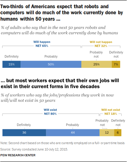 Pew workforce automation
