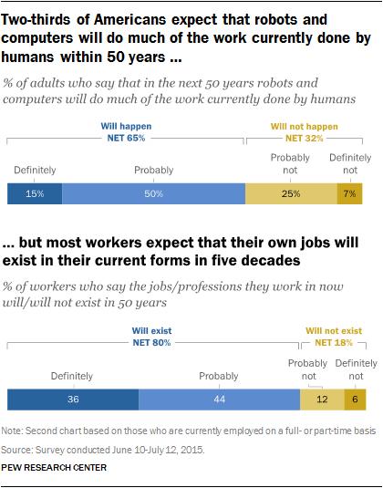 Pew workforce automation