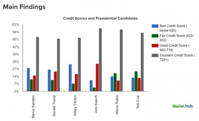 credit scores and presidential candidates chart