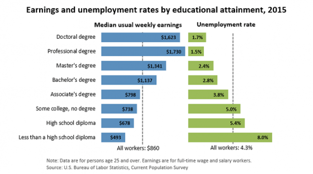 earnings by educational attainment