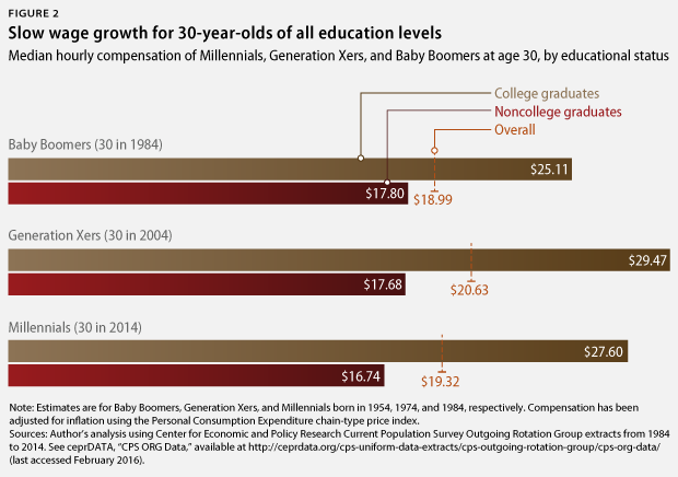 wages for 30-year-olds over time