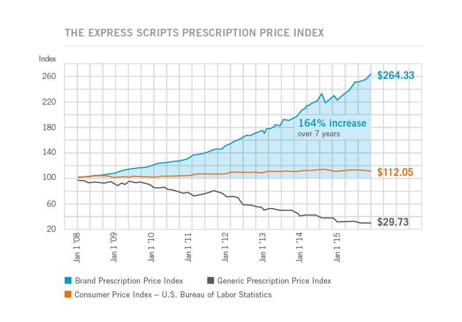 2015 Prescription Price Index