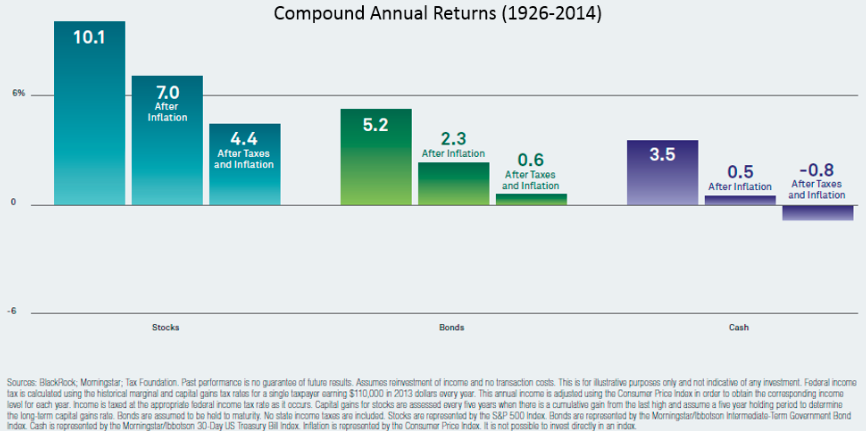 A chart showing taxation effect on returns