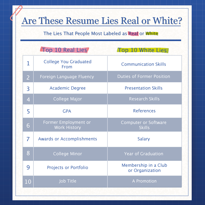 real-or-white-lies