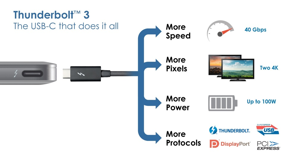 Thunderbolt 3 connects many different peripherals in one port