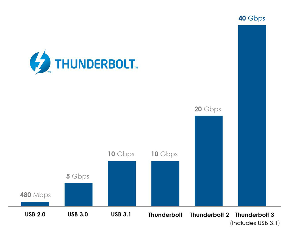 Thunderbolt 3 speeds compared to USB and others