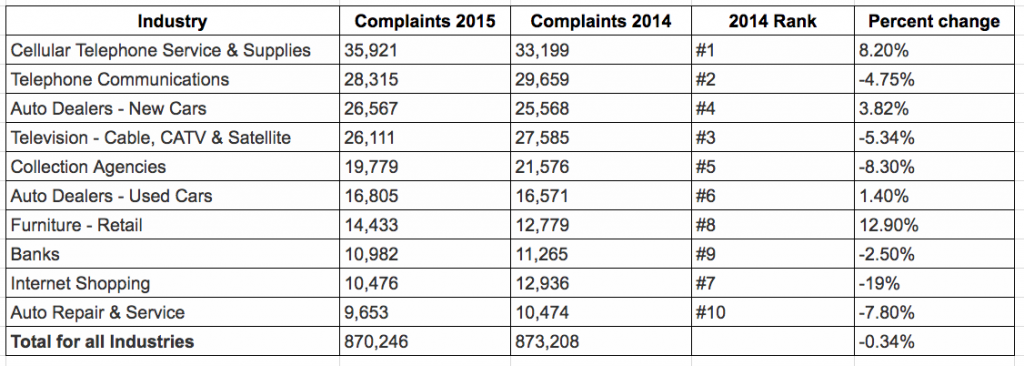These companies had the most customer complaints in 2015 | Source: BBB; Table created by Nikelle Murphy / Money & Career Cheat Sheet