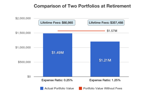 Retirement fees